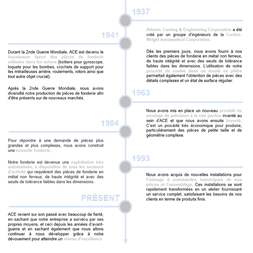 timeline-french